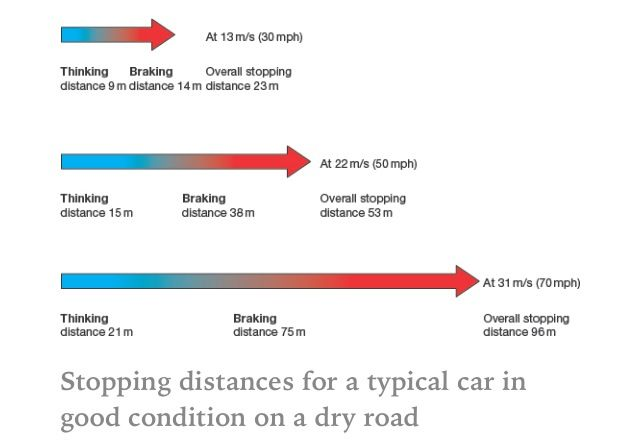 Overall Stopping Distance