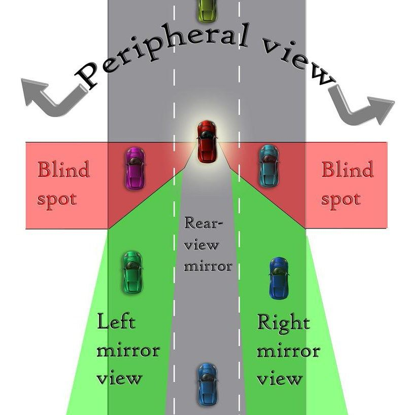 What Are Blind Spots In Driving
