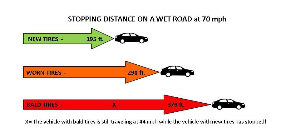 Stopping Distance In Ice