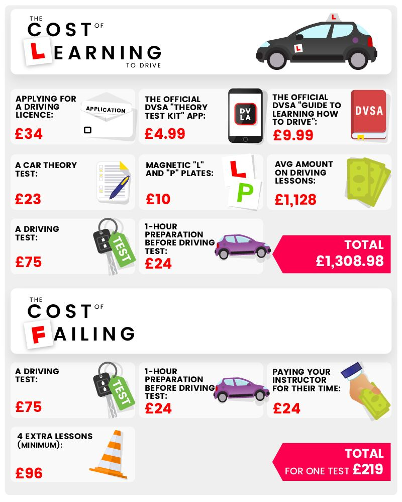 How Much Does A Driving Test Cost