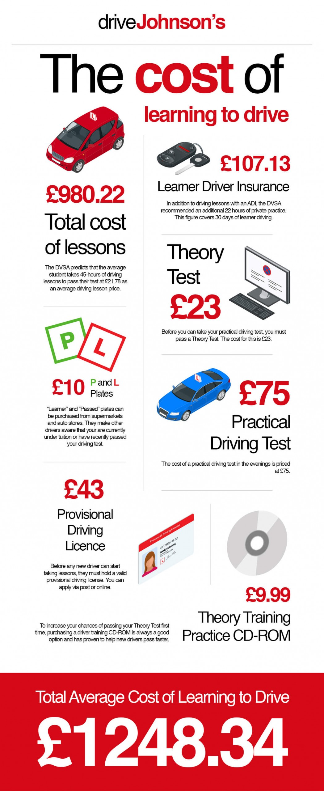 Driving License Test Uk Cost