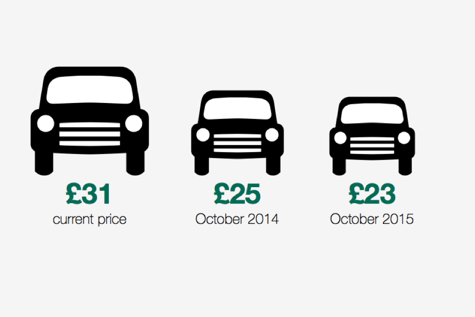 Dvla Driving Theory Test Price